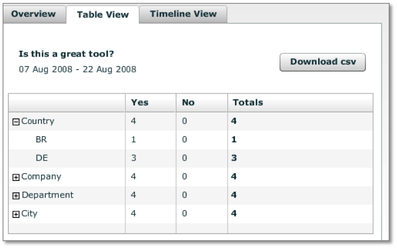 Check your results in the table view, vote tally broken down by user attributes